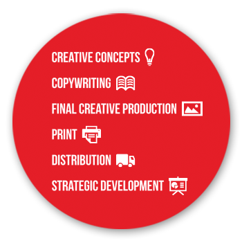 Creative concepts, copywriting, final creative production, pring, distribution, stragistic development